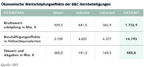 BC_Wertschoepfungseffekte_Tabelle