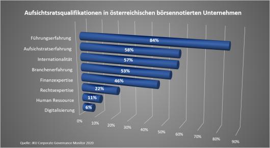 Corporate Governance Monitor Qualifikationen Aufsichtsrat